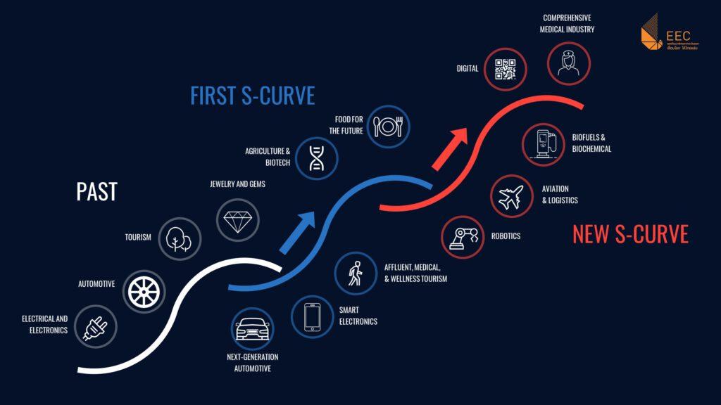 ทำไมประเทศไทยต้องเร่งพัฒนาอุตสาหกรรมยานยนต์ไฟฟ้าให้เกิดขึ้นอย่างแพร่หลายในอีก 5 ปีข้างหน้า ?